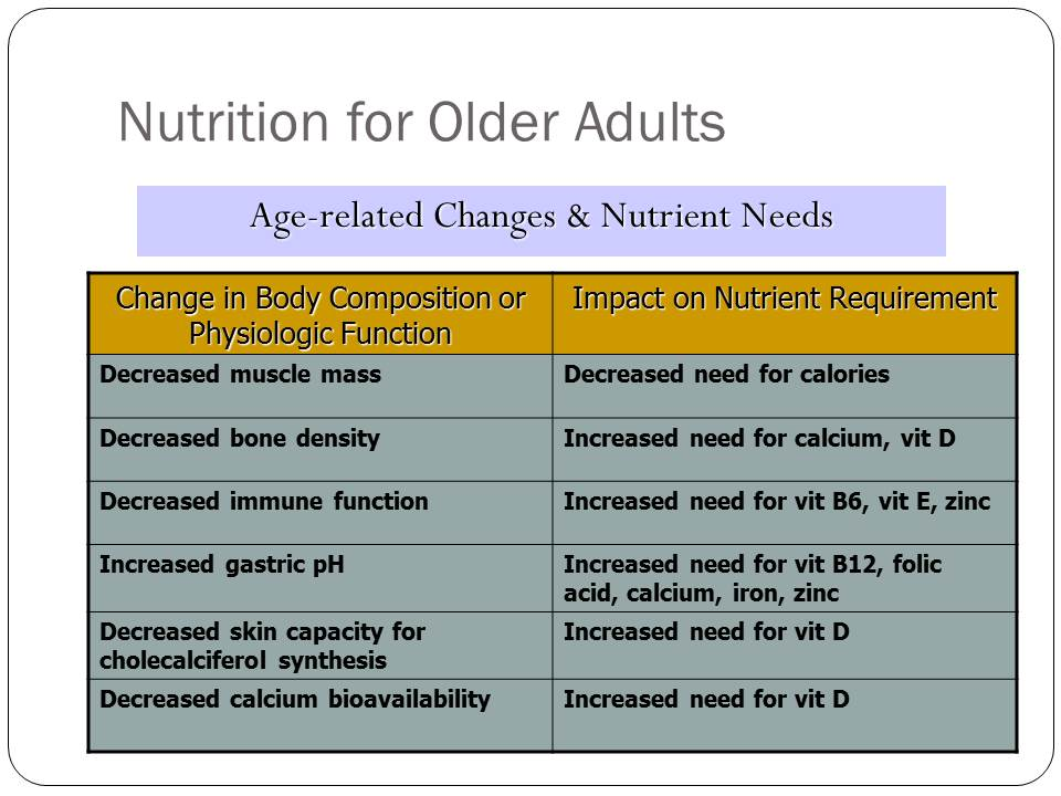 Nutritional Assessment And Guidelines Part 2 Dr Nizam